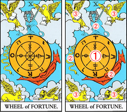 10. WHEEL of FORTUNE/運命の輪